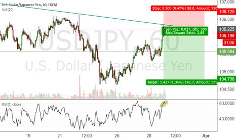 USDJPY: Test of trendline