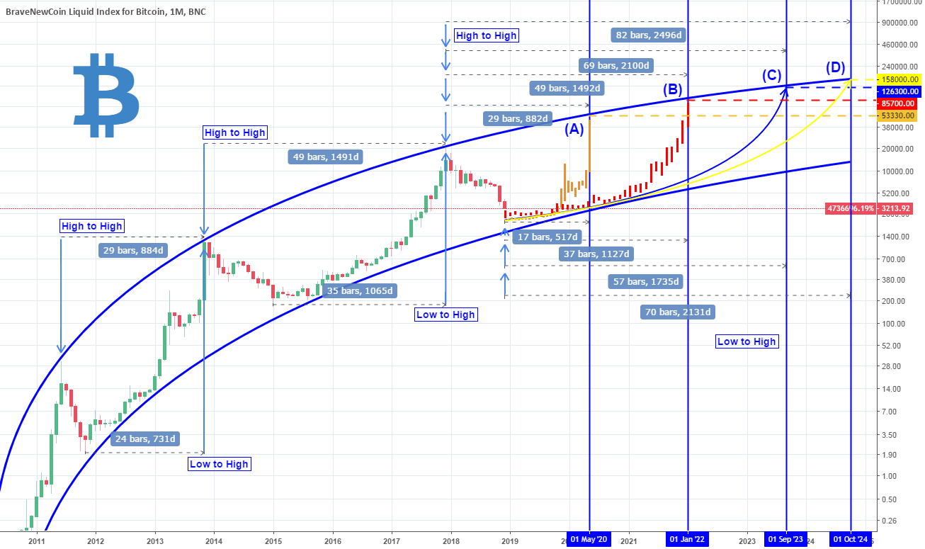 Bitcoin Roadmap To The Next Halving Reward Phases And Cycles For -