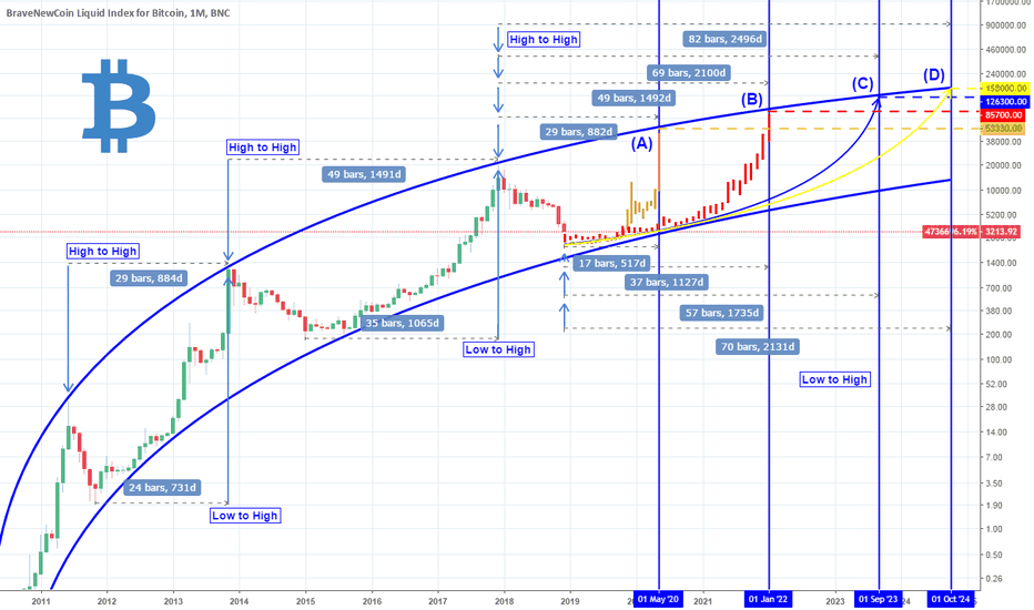 BLX: Is Bitcoin still parabolic? Projections to consider.