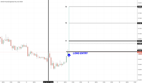 GBPJPY: GBPJPY Long Position