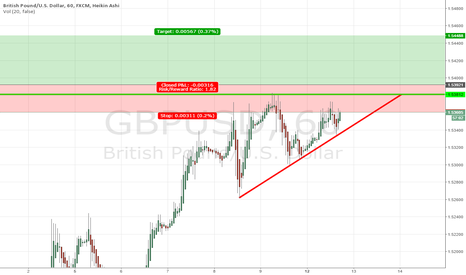 GBPUSD: Break Above