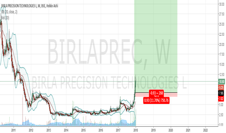 BIRLAPREC: price Below book value, good price to buy