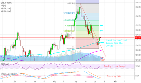 XAUUSD: GOLD - The week of the bull