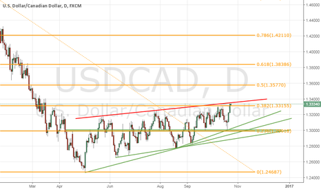 USDCAD: USDCAD (Wait for a SELL)