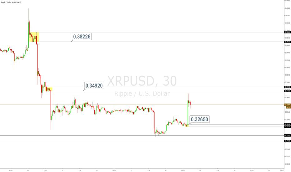 XRPUSD: XRPUSD - Zones to keep an eye on