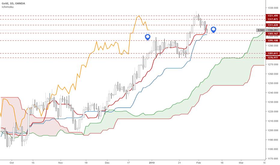 XAUUSD: Gold Under Pressure From Rising USD Again