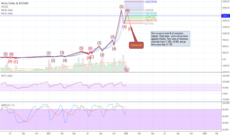 BTCUSD: Is correction over?