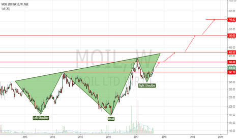MOIL: #MOIL - HnS