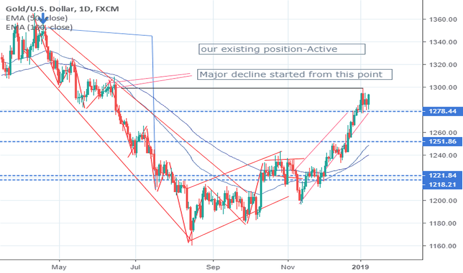 XAUUSD: BUY GOLD AND SILVER BEFORE IT'S TOO LATE-BE CAUTIOUS