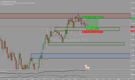 USDJPY: Chance for Long at Daily support