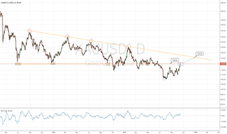 XAUUSD: XAUUSD short term may test $1225 level by end of this year
