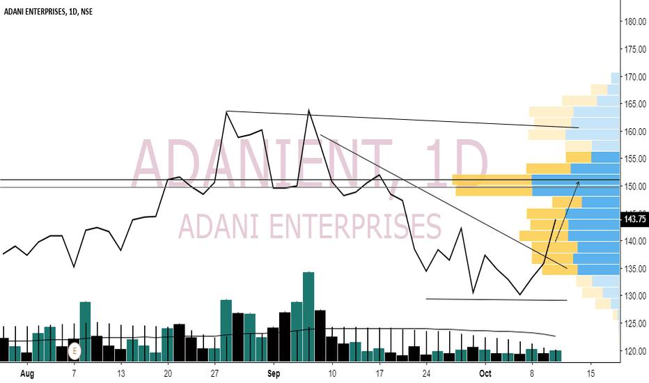 ADANIENT: Adanient