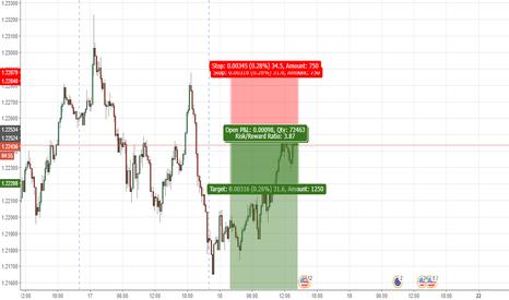 EURUSD: EURUSD Trend continuation