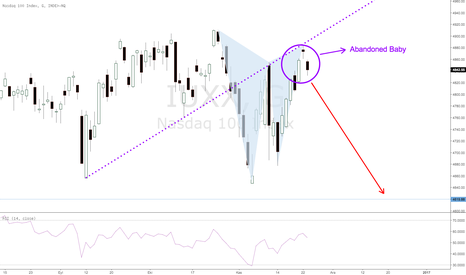 IUXX: Sell Nasdaq to 4619