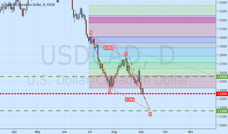 USDCAD: USDCAD ABCD pattern