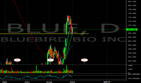 BLUE: $BLUE holding support, looking for continuation