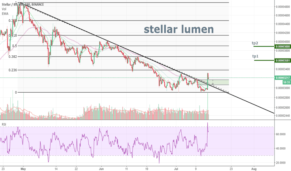 XLMBTC: XLM starts a new move UP?