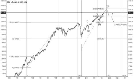 DJI: DOW long term Fib resistance level and analysis