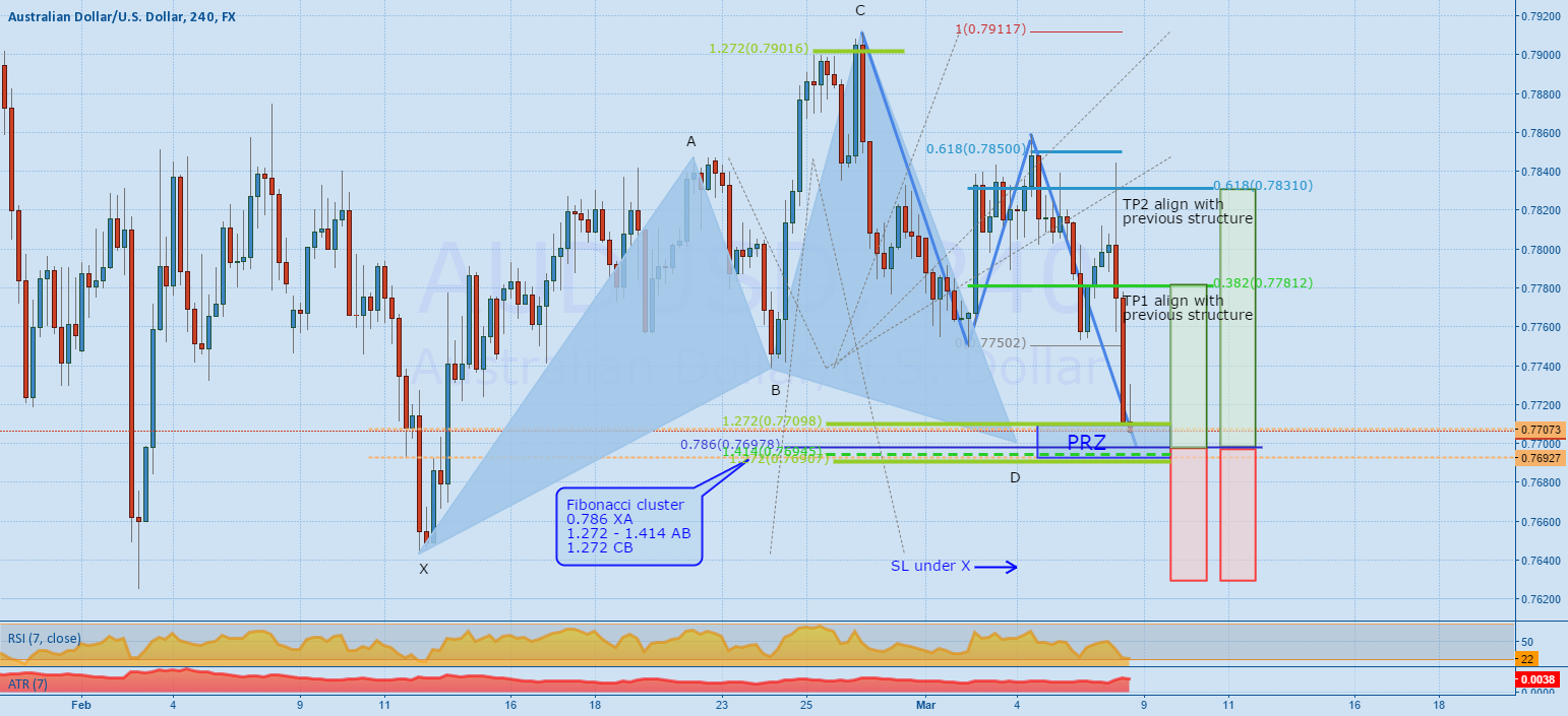 AUDUSD - Bullish Cypher revisited