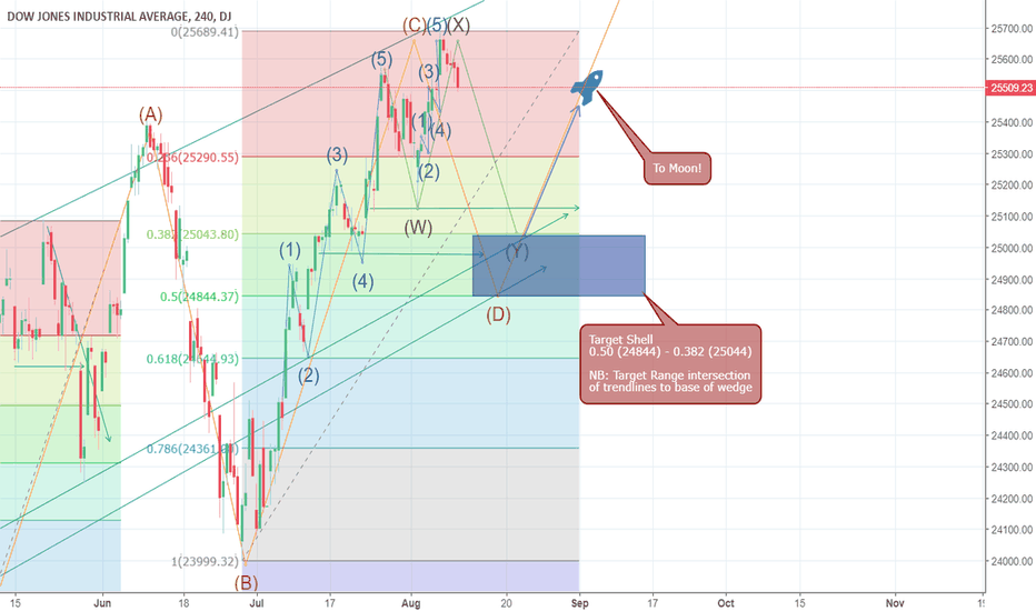 DJI: Possible Retracement Levels for Dow Corrective Reactionary Wave