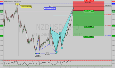NZDUSD: NZDUSD: BEARISH CRAB PATTERN COMPLETED WITH BETTER ENTRY PRICE!!