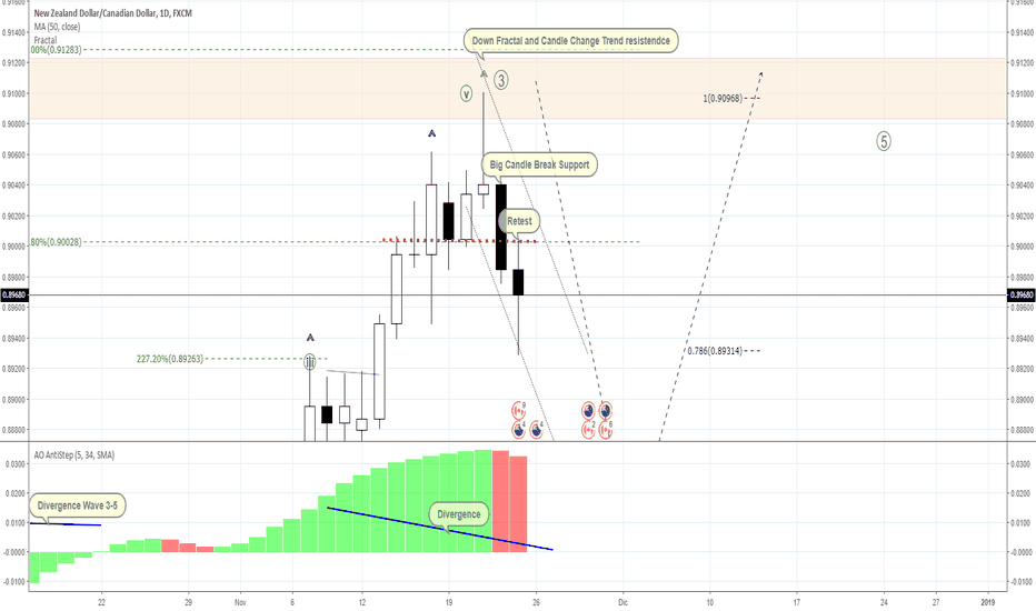 NZDCAD: Conitnue NZDCAD Candle Analisis SELL