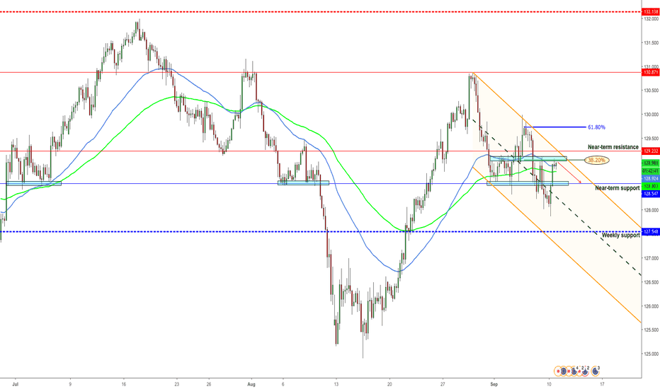EURJPY: EURJPY Close to resistance, short opportunity
