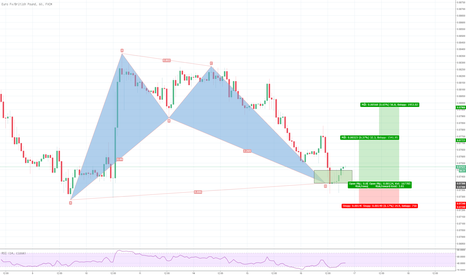 EURGBP: EURGBP, Bat mönster aktivt trade.