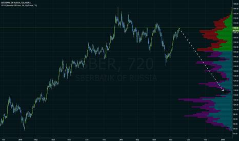 SBER: Сбербанк продажа с текущих