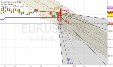 EURUSD: Little UPSIDE