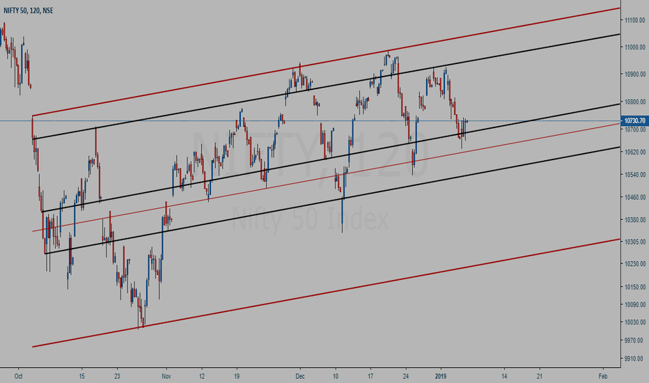 NIFTY: NIFTY channel - Buy at the bottom after a bounce