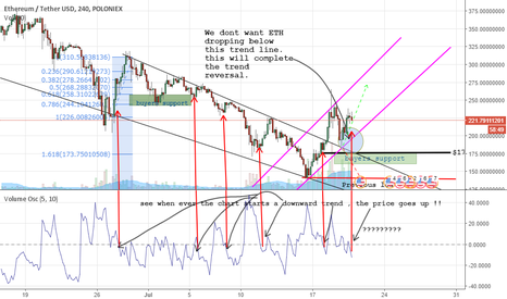 ETHUSDT: Eth : could be some movement !!