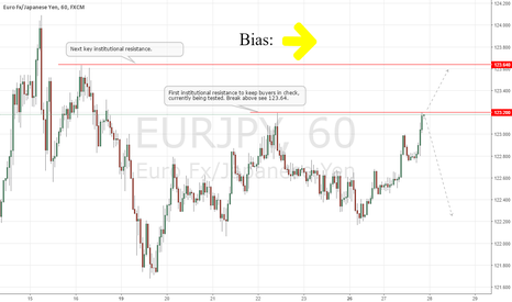 EURJPY: EURJPY Short-term Technical Outlook