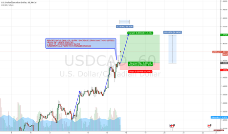 USDCAD: Findamentals screaming for LONG on USDCAD