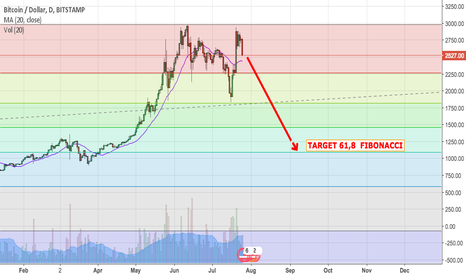 BTCUSD: BTC/USD - Second stage of correction!