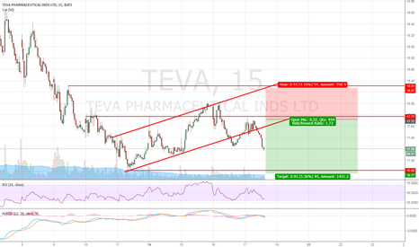 TEVA: TEVA - Rinse and Repeat the $17.70 short!