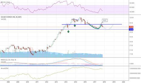 GILD: Monthly view
