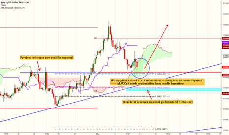 EURUSD: EURUSD resuming uptrend this week?