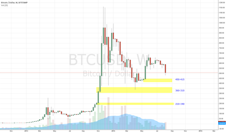 BTCUSD: No Razzle Dazzle-- Just good Demand Zones.