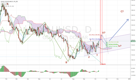 XAUUSD: Gold - Bullish signal on daily
