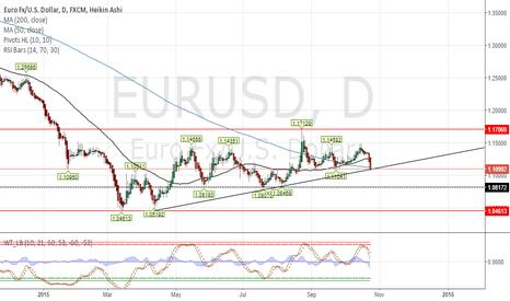 EURUSD: Medium term view on EURUSD