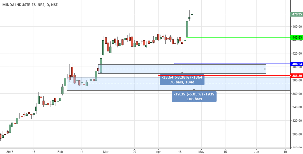 MINDAIND Short term swing
