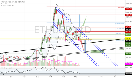 ETHUSD: Coin Analyse - ETH Trade