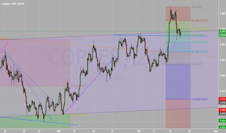 COPPER: Buy signal in Copper?