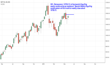 NIFTY: 50%  Retracement ( 10759.15 ) of bearish Engulfing  candle