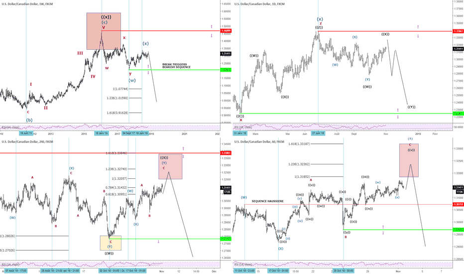 USDCAD: $USDCAD ASIA UPDATE - 01/11/2018
