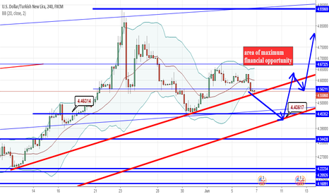 USDTRY: maybe financial opportunity