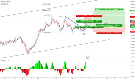 XAUUSD: Sentimiento de mercado en Oro