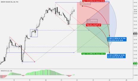 UKOIL: UKOIL (Brent) | Forecast | OPEC meeting.