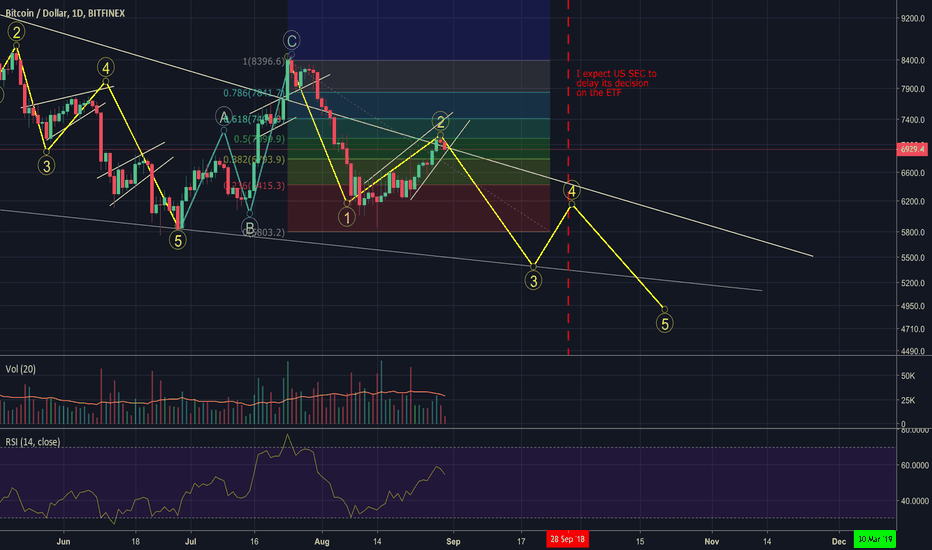 BTCUSD: $7100 is just a .50 Fib. retracement from the previous drop